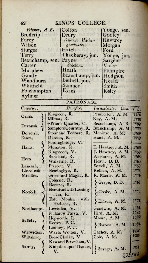 1800-01 Cambridge Calendar page showing the advowsons shortly after the time of Betham.