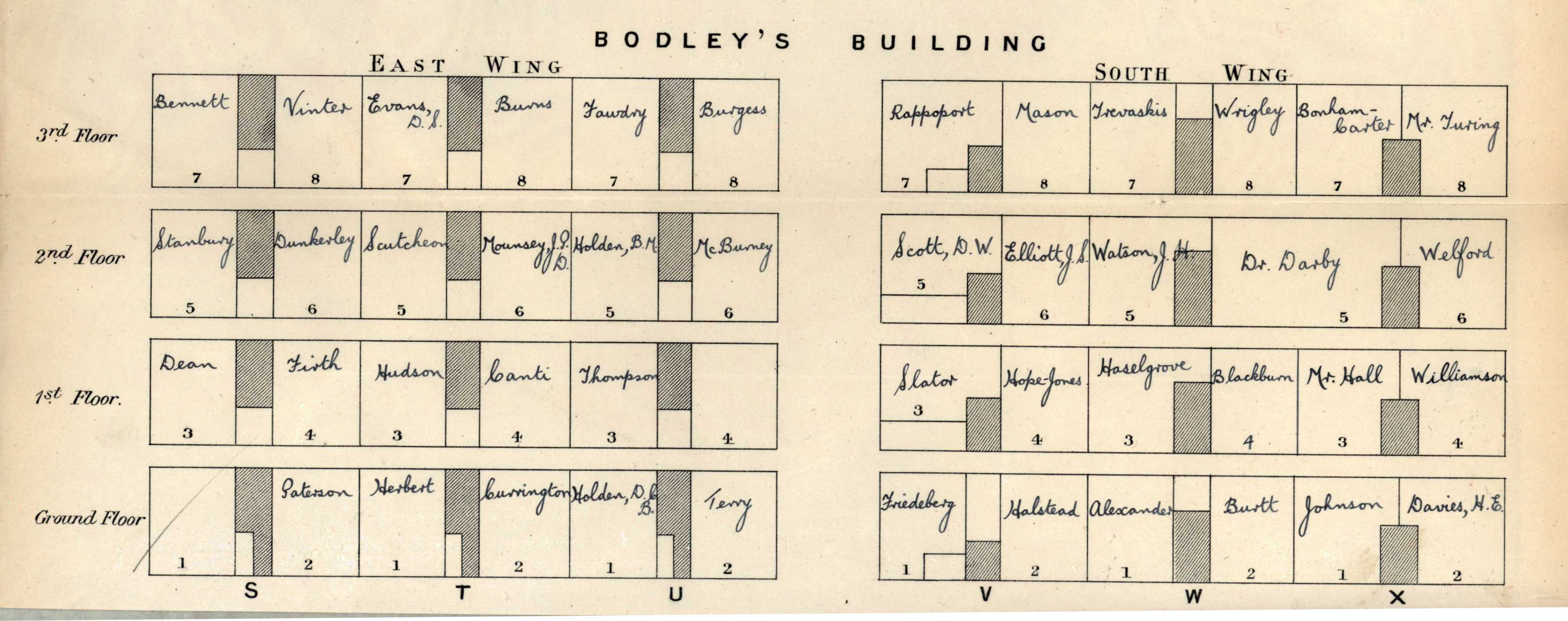 Turing's room upon being made Fellow was at the top of Bodley's building with a view up the river.  [KCAC/1/3/2/1]