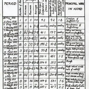 Calculations of carpenters' labour in the construction of the Chapel, 1508-12, compiled from the Mundum books (JS/2/5)