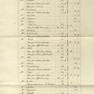 Fellows' payroll sheet, Michaelmas (autumn) 1791. (KCA/32)
